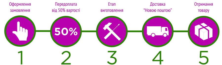 Схема роботи